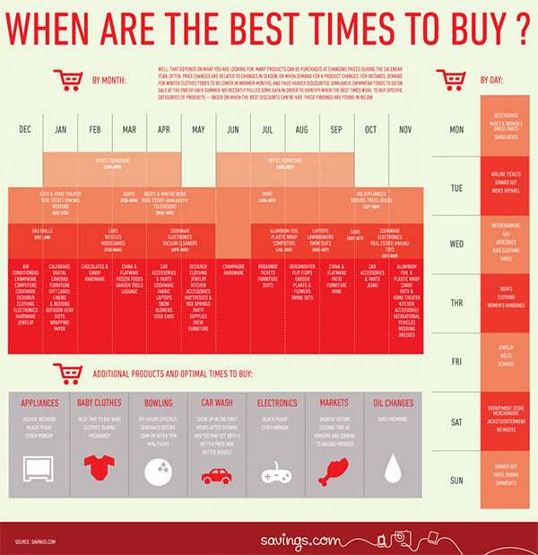When Are the Best Times to Make Purchases